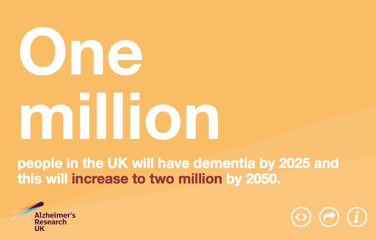 dementia statistic-widget-433